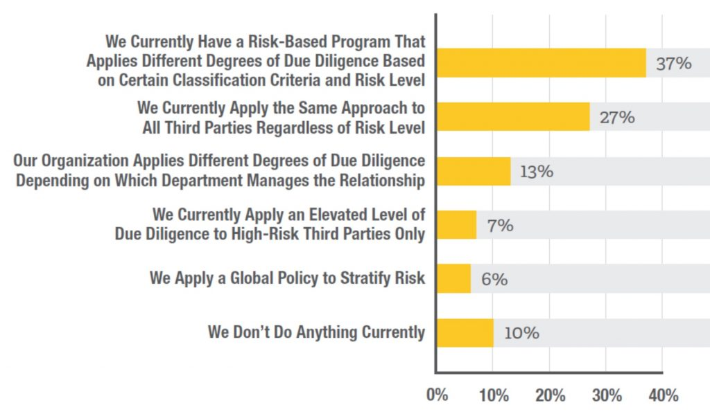 Update On Third Party Risk Programs Radical Compliance